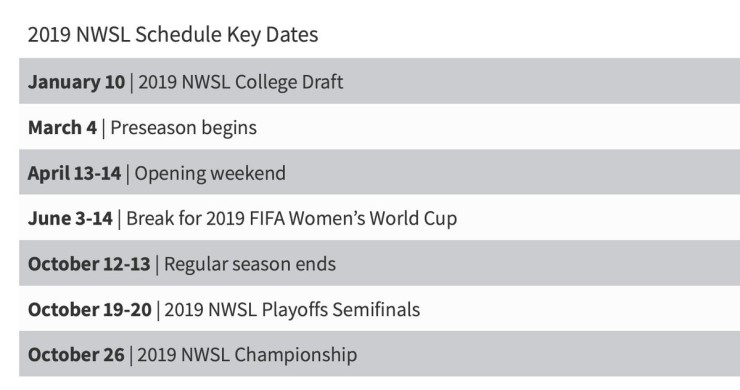 NWSL Date