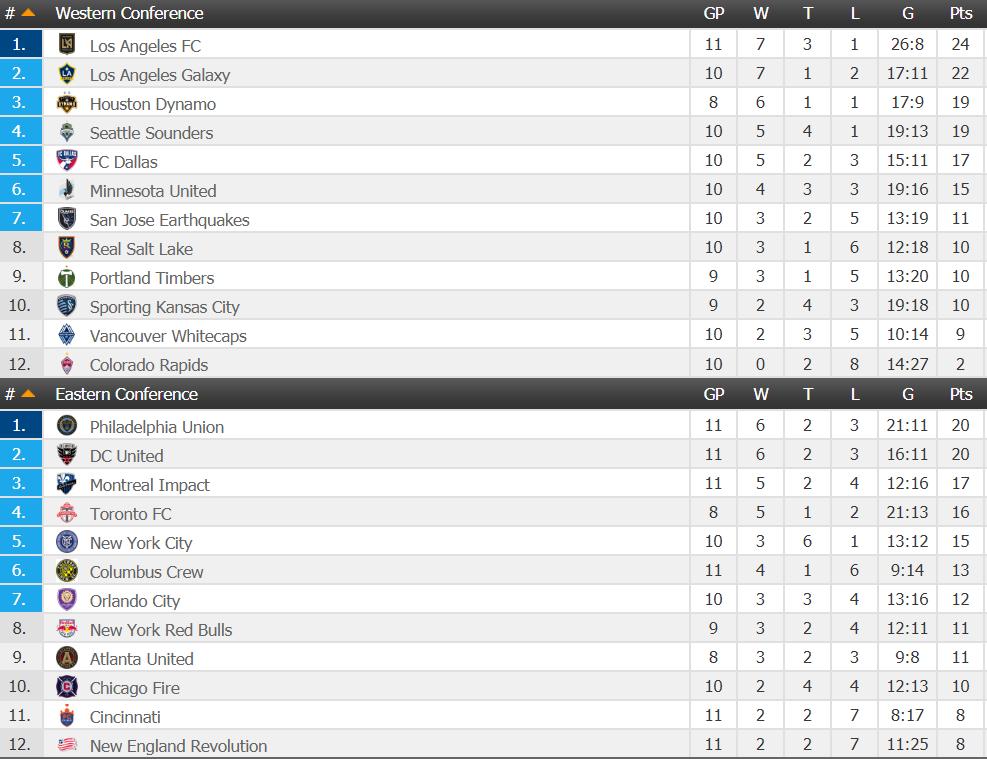 MLS J10 Classement