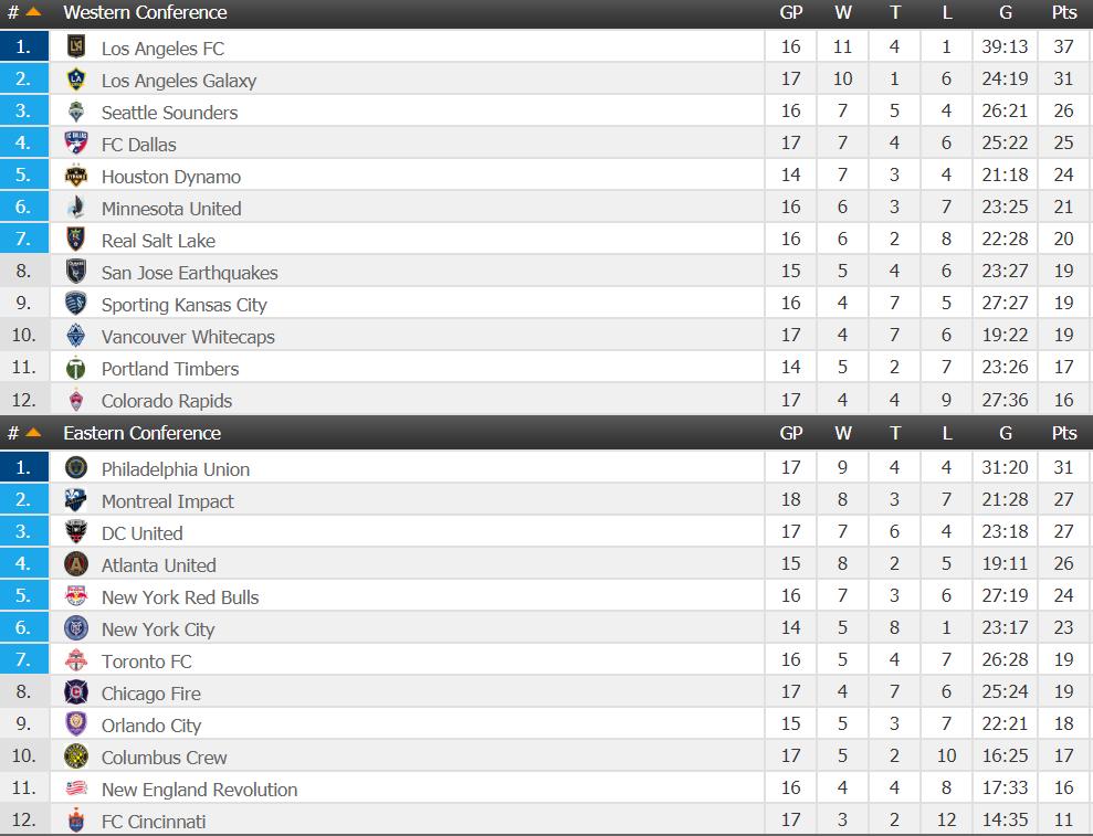 MLSJ16 Rankings