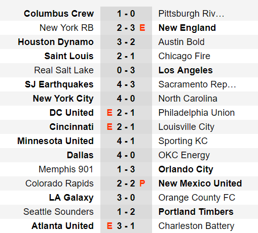 US OPen Cup 4e Tour Results