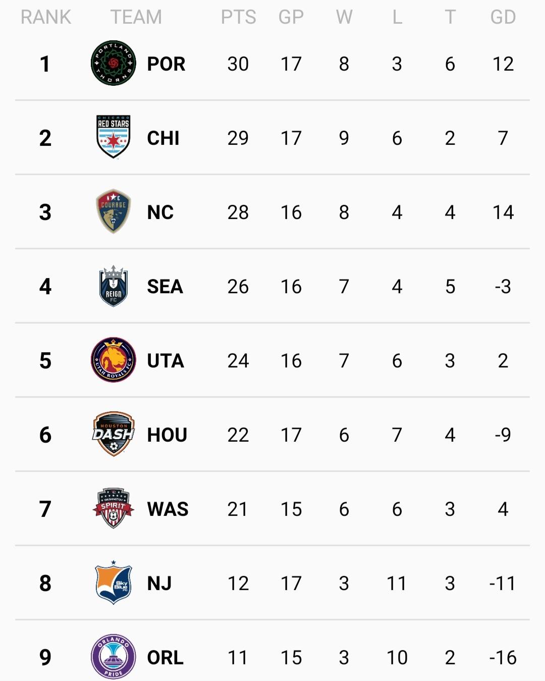 NWSL4_Rankings